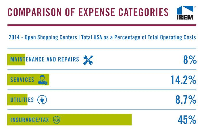 The Cost of Operating a National Shopping Center (Chart of the Week)